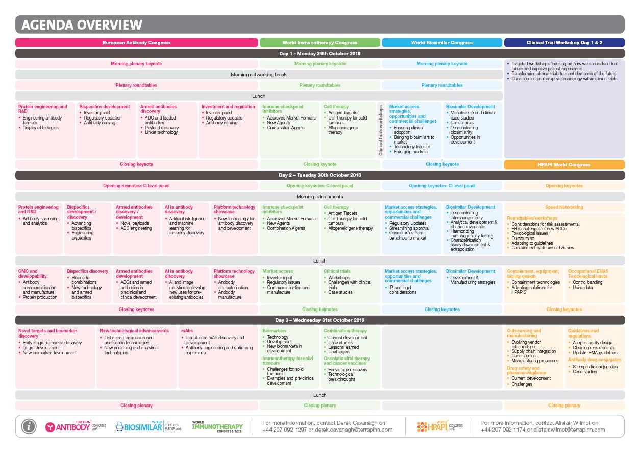 World Immunotherapy Congress Agenda Overview