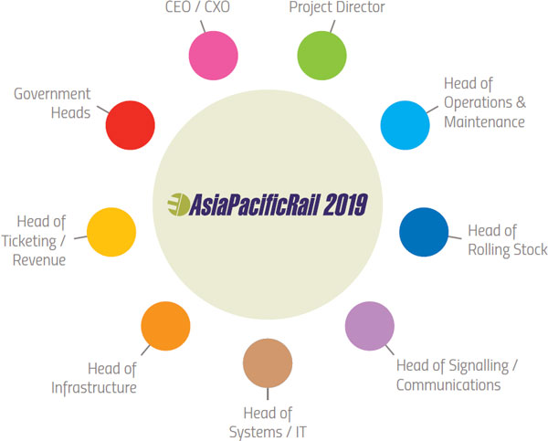 Asia Pacific Rail - who attends the conference