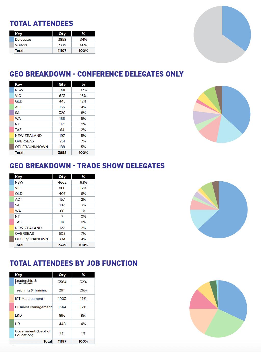 EduTECH 2018 Stats