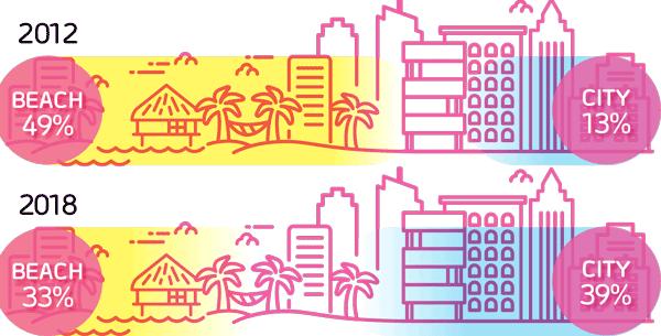 2012: Beach 49% City 13% > 2018: Beach 33% City 39%