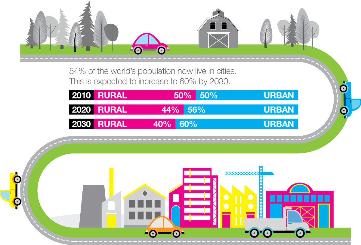 Move 2019 - Global Urban Population infographic
