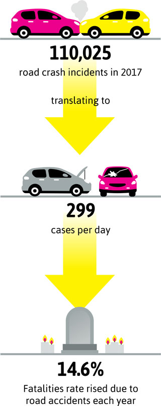 110,025 road crash incidents in 2017 translating to 299 cases per day. 14.6% Fatalities rate rised due to road accidents each year.
