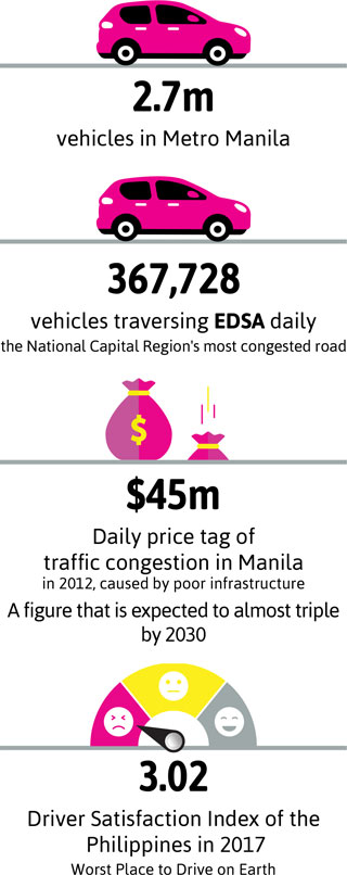 2.7m vehicles in Metro Manila. 367,728 vehicles traversing EDSA daily the National Capital Region's most congested road. $45m Daily price tag of traffic congestion in Manila in 2012, caused by poor infrastructure. A figure that is expected to almost triple by 2030. 3.02 Driver Satisfaction Index of the Philippines in 2017 Worst Place to Drive on Earth